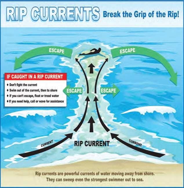 ripcurrents